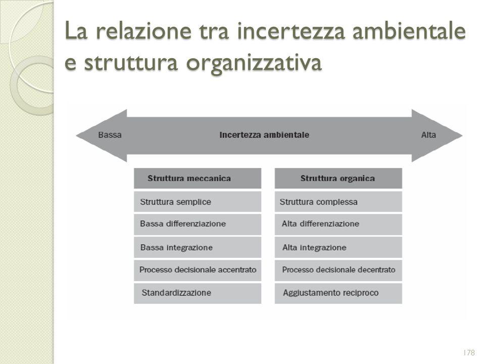 La relazione tra incertezza ambientale e struttura organizzativa