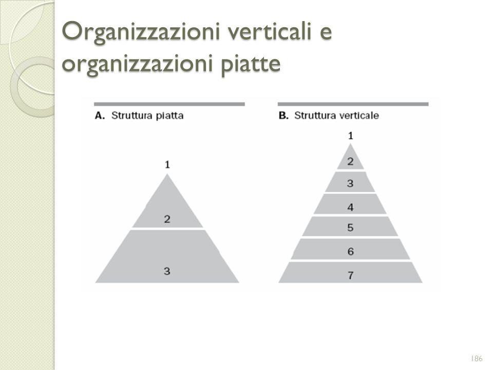 Organizzazioni verticali e organizzazioni piatte