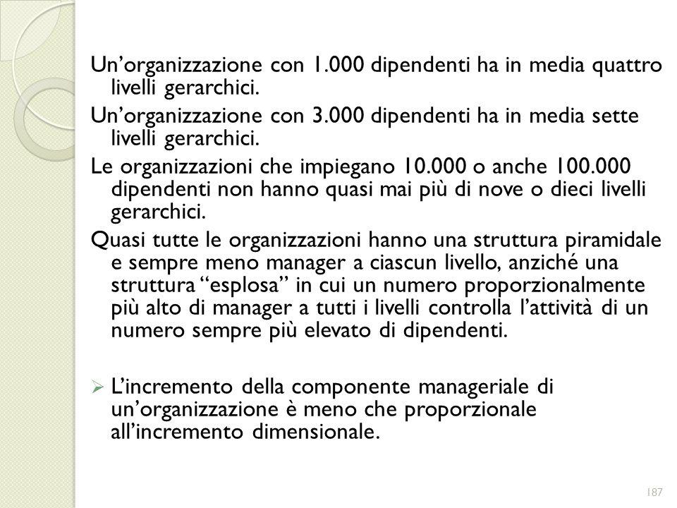 Un'organizzazione con 1