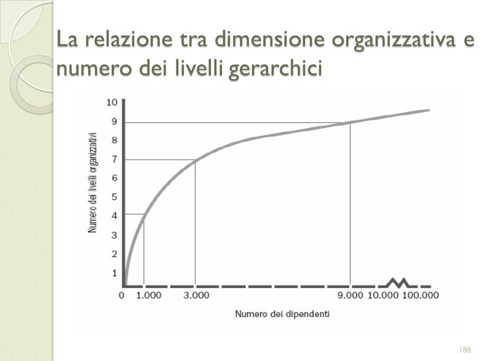 La relazione tra dimensione organizzativa e numero dei livelli gerarchici
