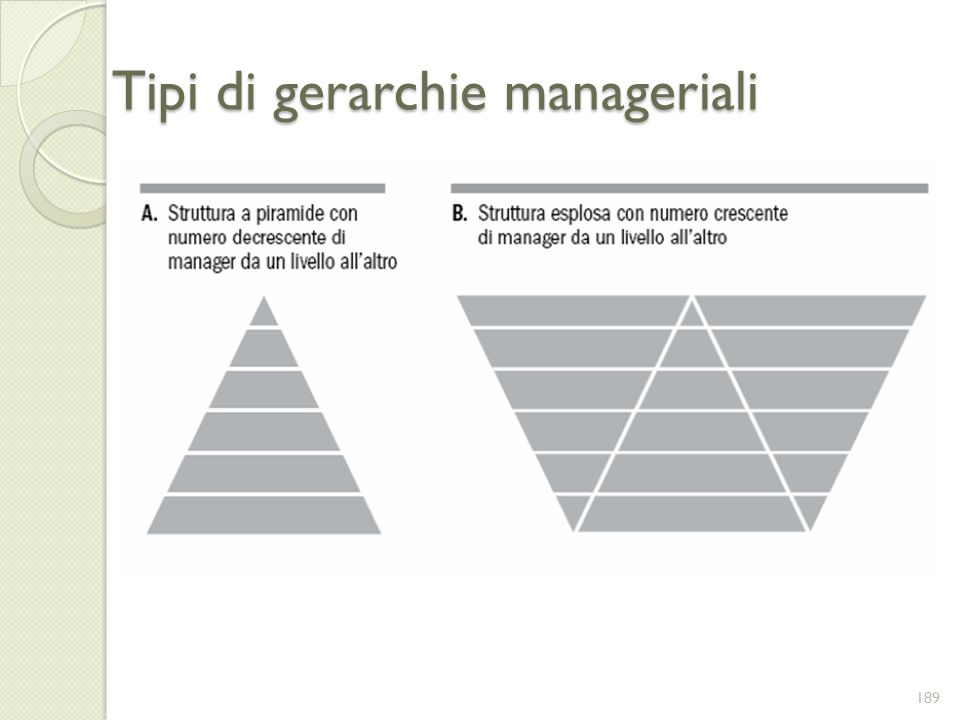 Tipi di gerarchie manageriali