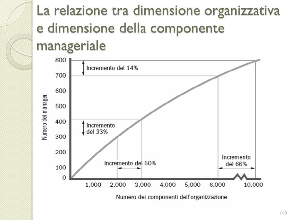 La relazione tra dimensione organizzativa e dimensione della componente manageriale