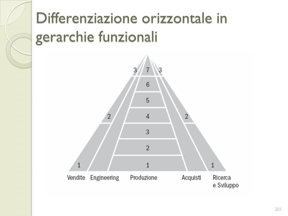 Differenziazione orizzontale in gerarchie funzionali