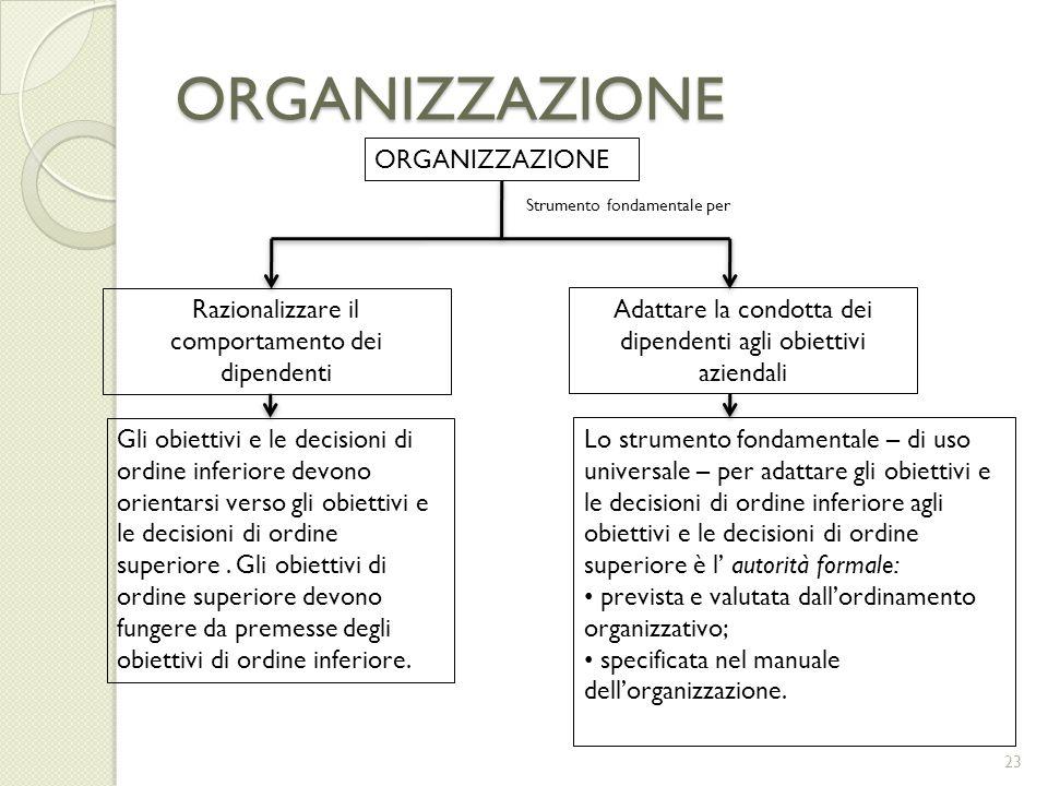 ORGANIZZAZIONE ORGANIZZAZIONE