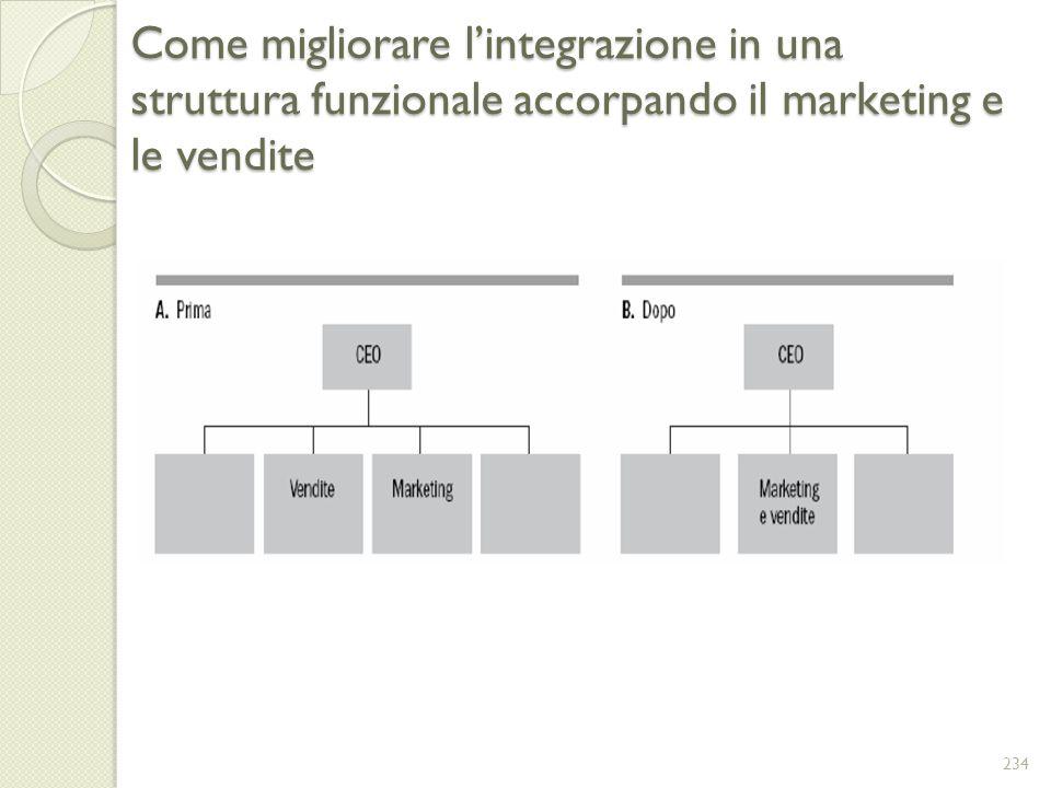 Come migliorare l'integrazione in una struttura funzionale accorpando il marketing e le vendite
