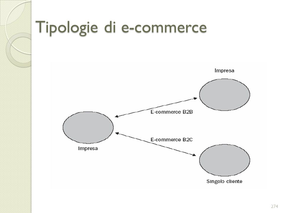 Tipologie di e-commerce