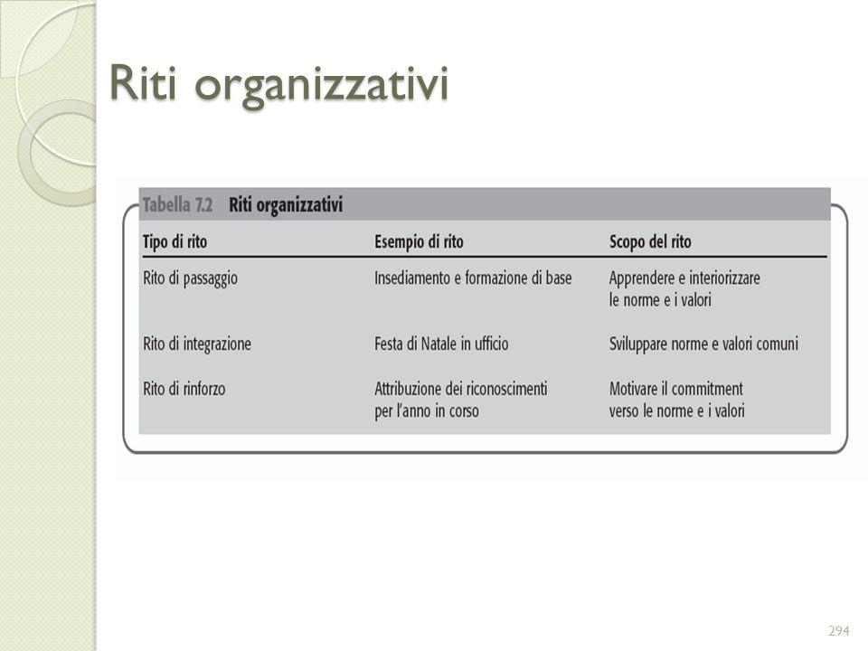 Riti organizzativi