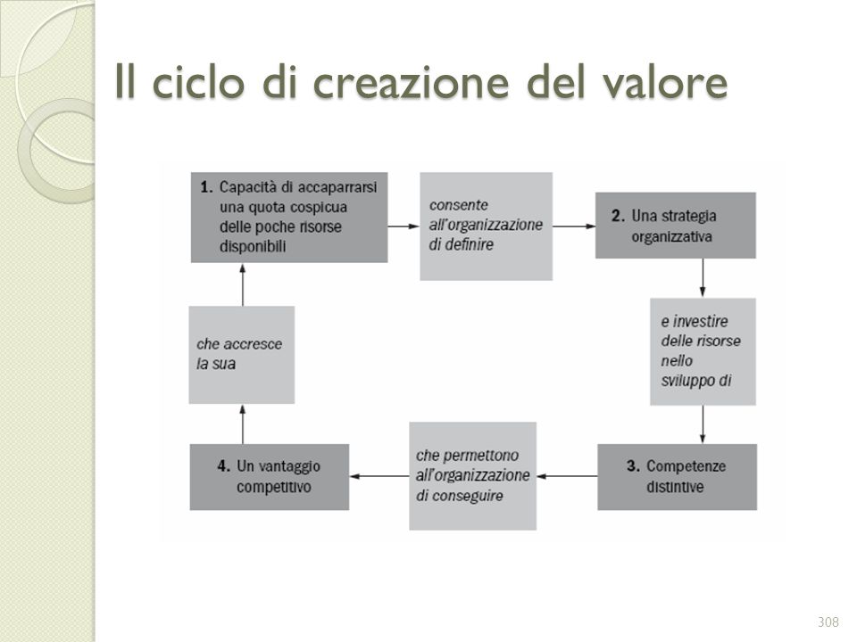 Il ciclo di creazione del valore
