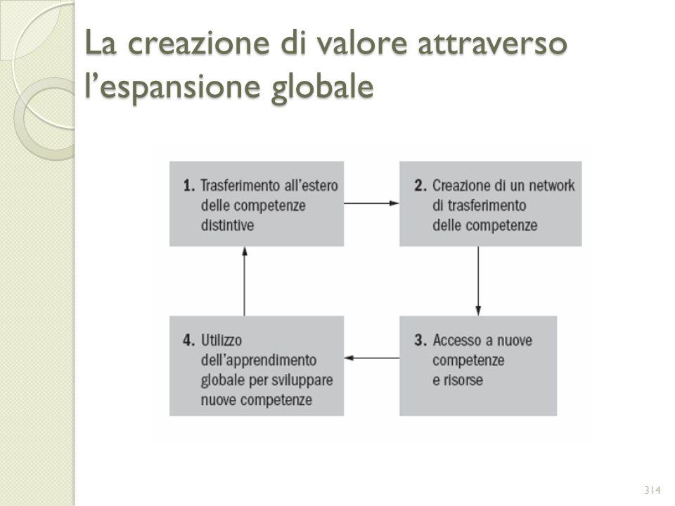 La creazione di valore attraverso l'espansione globale