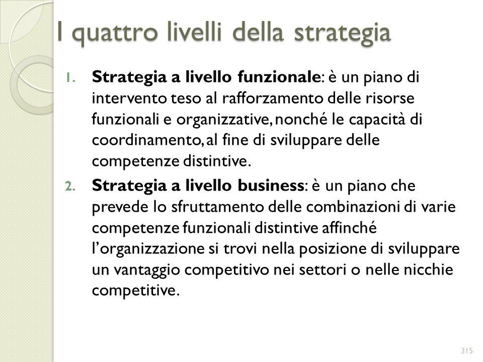 I quattro livelli della strategia