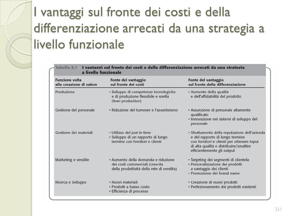 I vantaggi sul fronte dei costi e della differenziazione arrecati da una strategia a livello funzionale