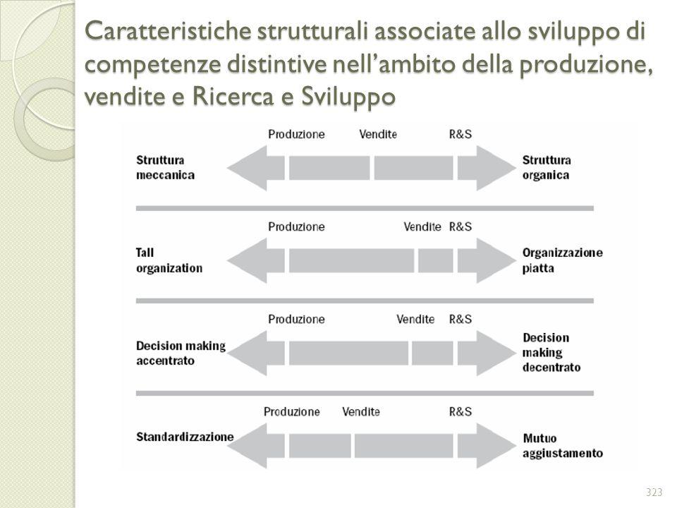 Caratteristiche strutturali associate allo sviluppo di competenze distintive nell'ambito della produzione, vendite e Ricerca e Sviluppo