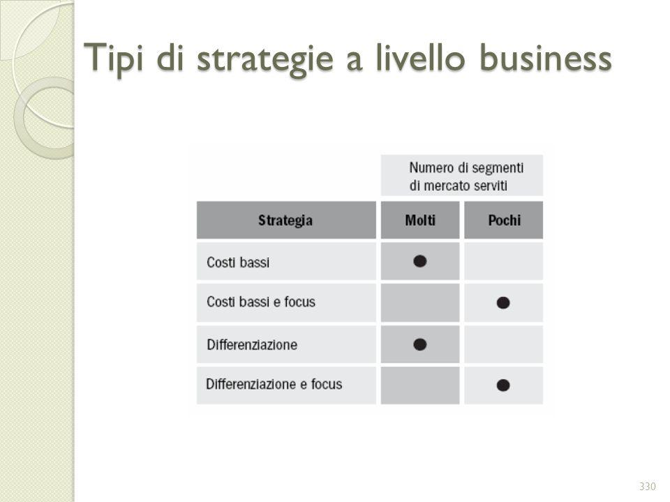 Tipi di strategie a livello business