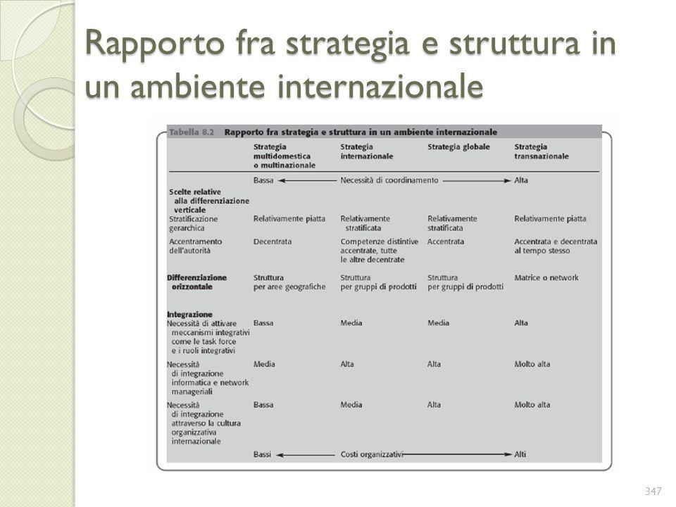Rapporto fra strategia e struttura in un ambiente internazionale