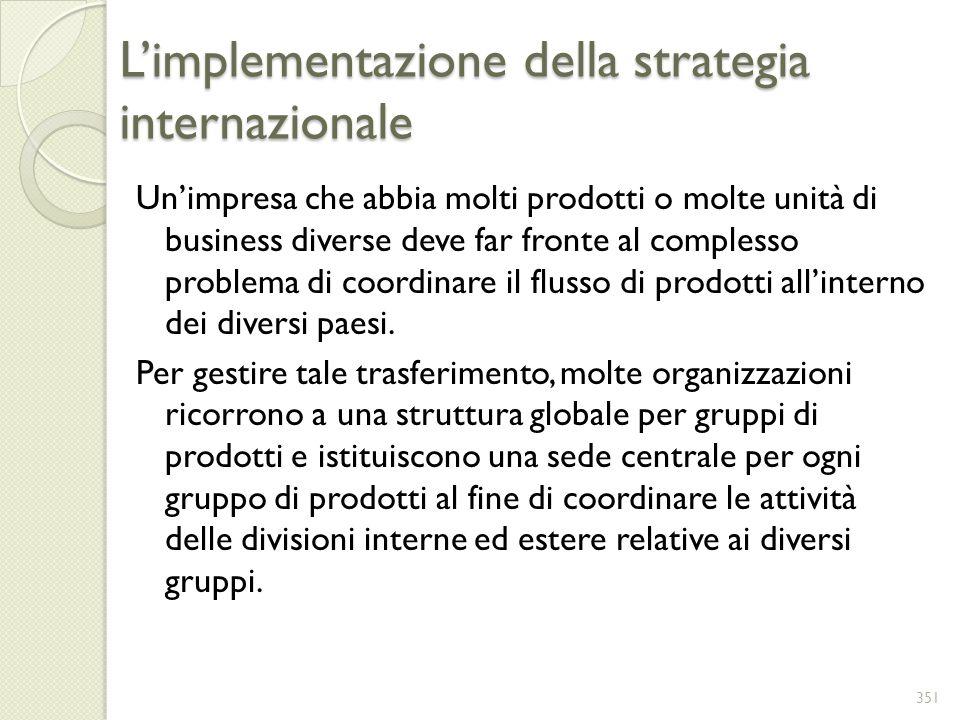 L'implementazione della strategia internazionale