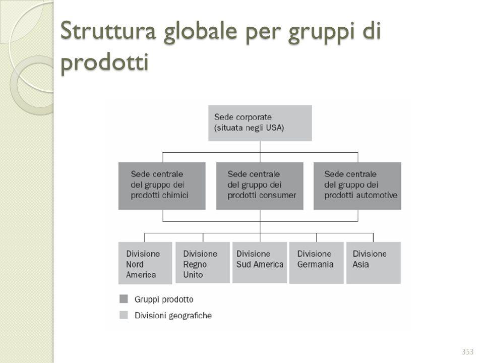 Struttura globale per gruppi di prodotti