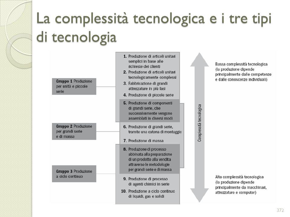 La complessità tecnologica e i tre tipi di tecnologia