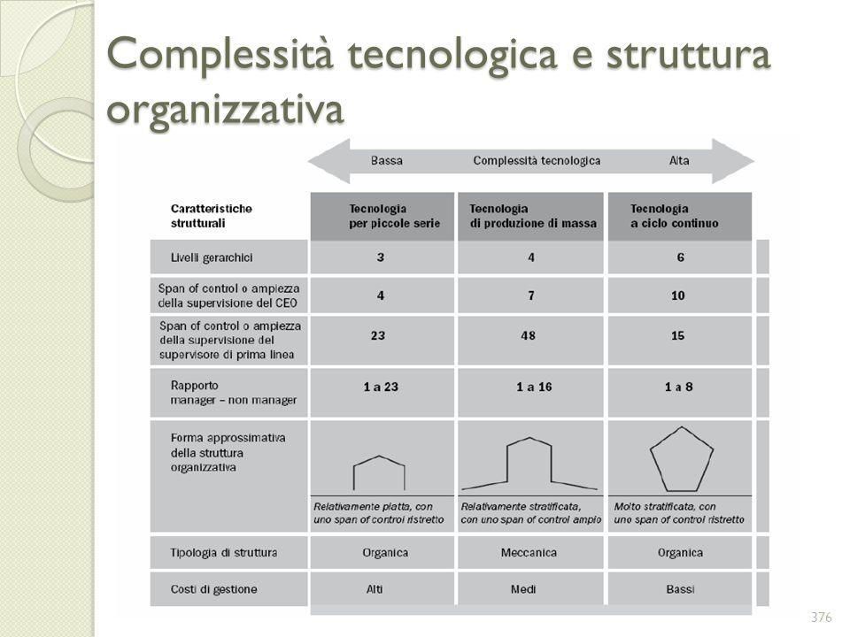 Complessità tecnologica e struttura organizzativa