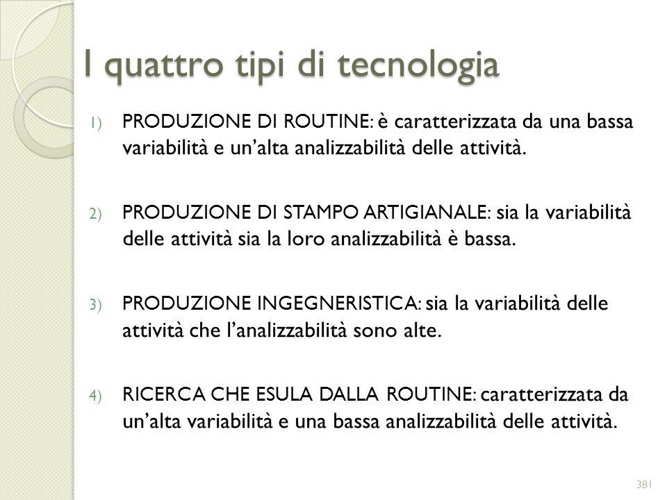 I quattro tipi di tecnologia