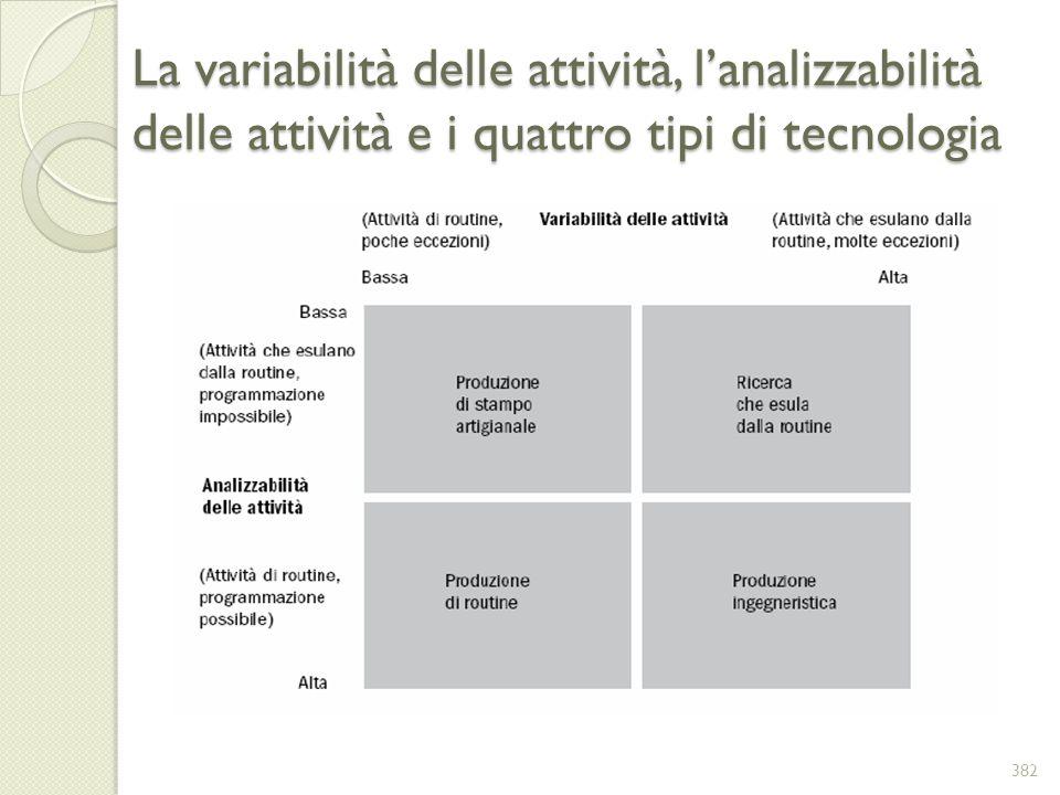 La variabilità delle attività, l'analizzabilità delle attività e i quattro tipi di tecnologia