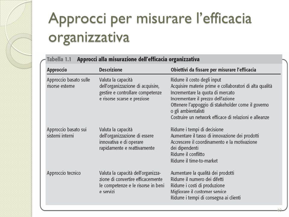 Approcci per misurare l'efficacia organizzativa
