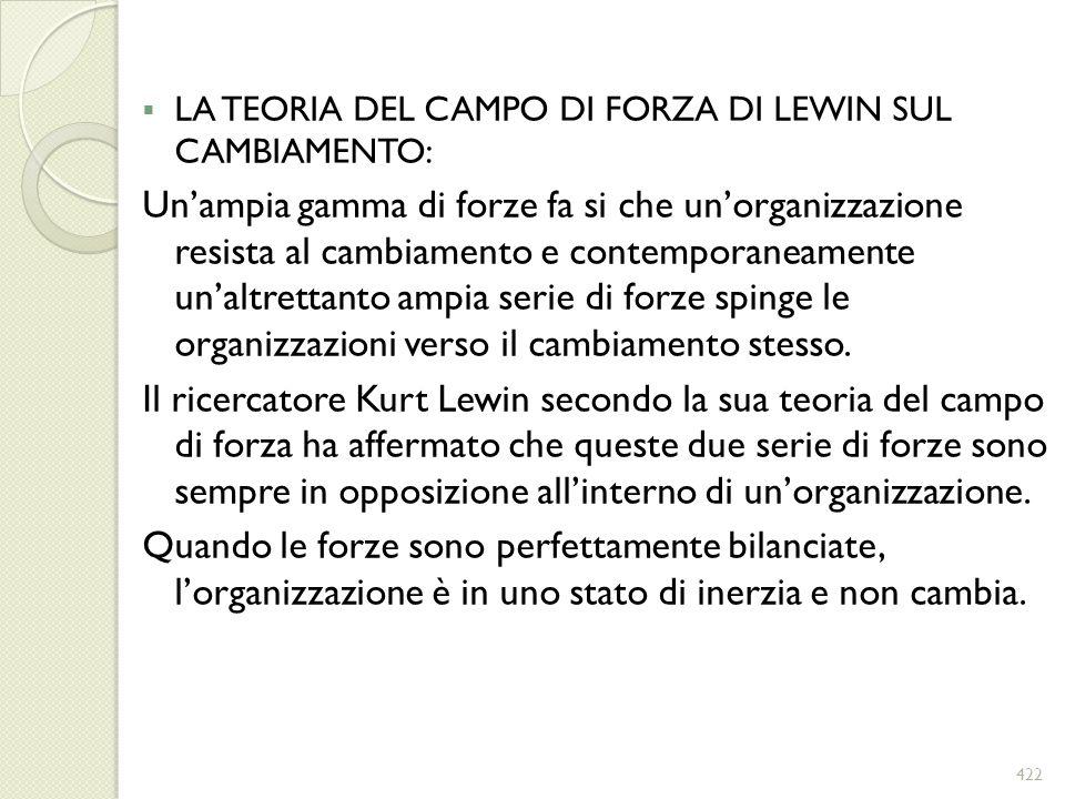 LA TEORIA DEL CAMPO DI FORZA DI LEWIN SUL CAMBIAMENTO:
