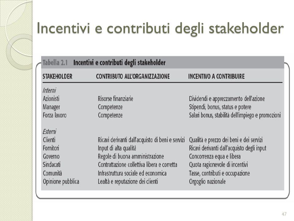 Incentivi e contributi degli stakeholder