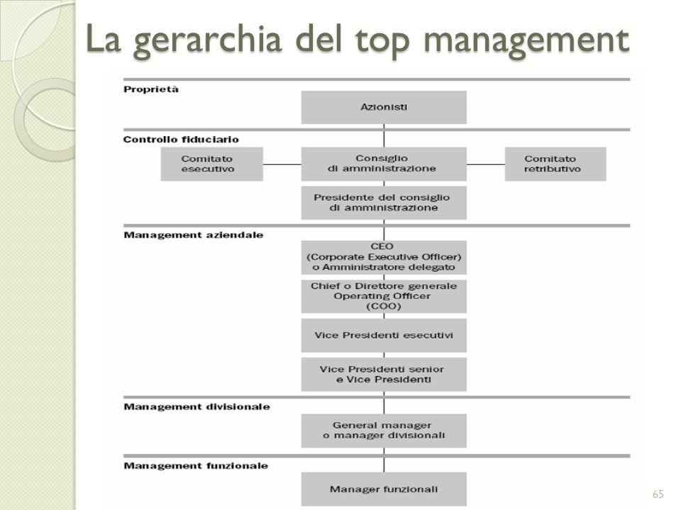La gerarchia del top management
