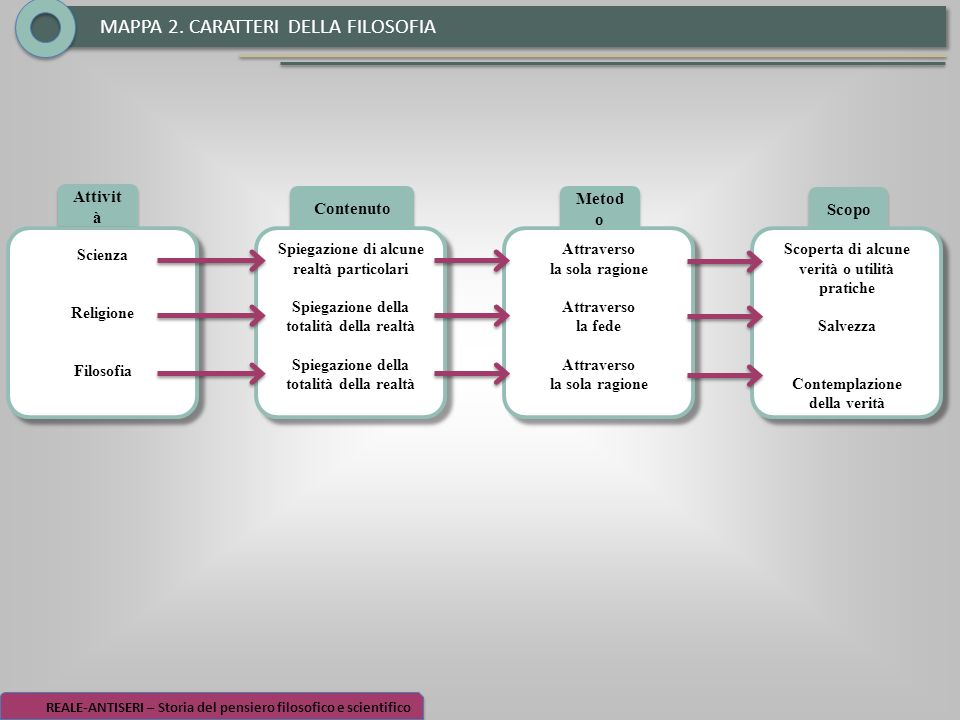 MAPPA 2. CARATTERI DELLA FILOSOFIA