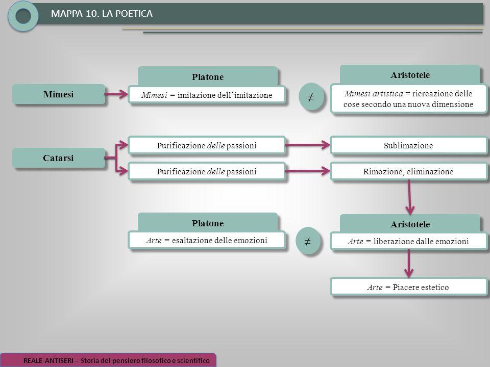 MAPPA 10. LA POETICA ≠ ≠ Aristotele Platone Mimesi Catarsi Platone