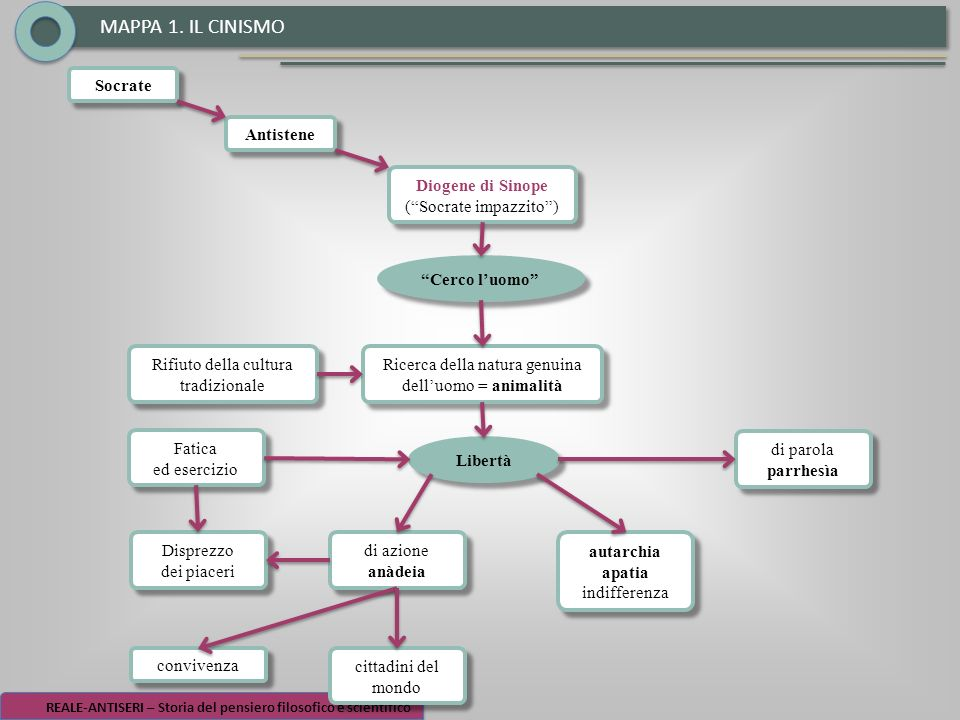 MAPPA 1. IL CINISMO Socrate Antistene