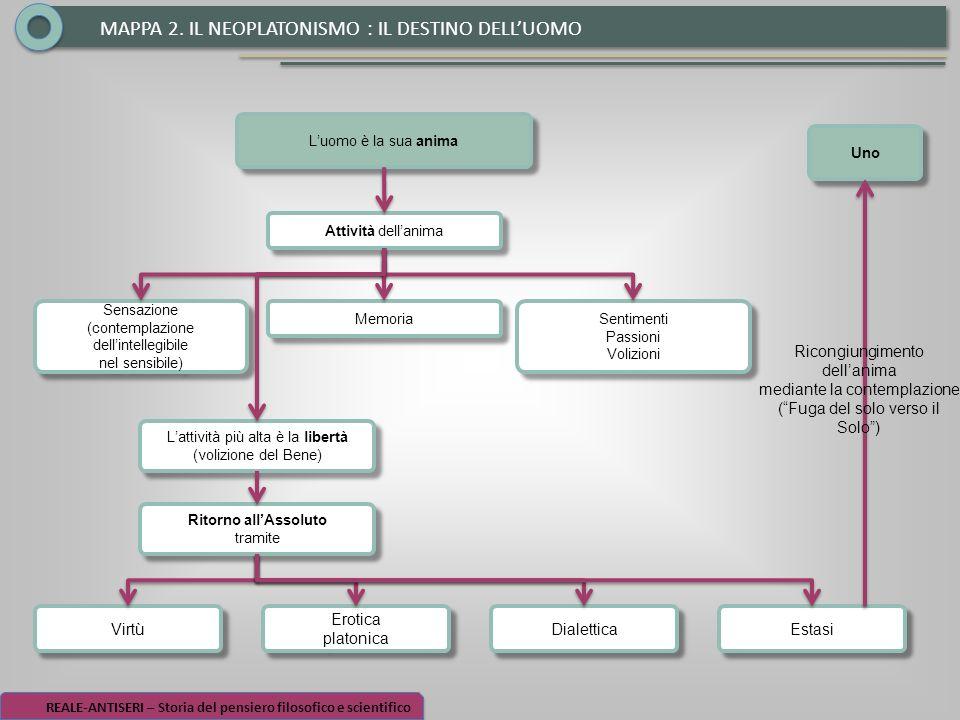 MAPPA 2. IL NEOPLATONISMO : IL DESTINO DELL'UOMO