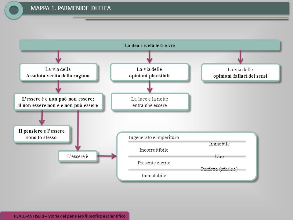 MAPPA 1. PARMENIDE DI ELEA