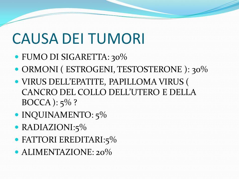 CAUSA DEI TUMORI FUMO DI SIGARETTA: 30%
