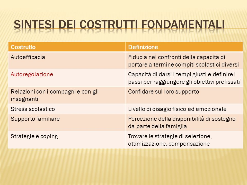 sintesi dei Costrutti fondamentali