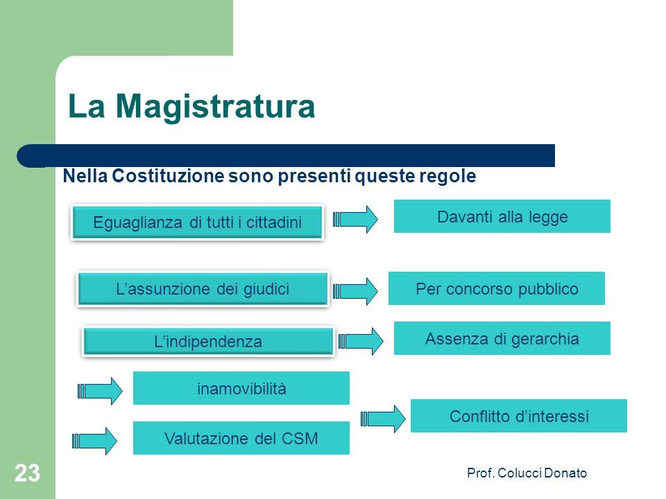 La Magistratura Nella Costituzione sono presenti queste regole