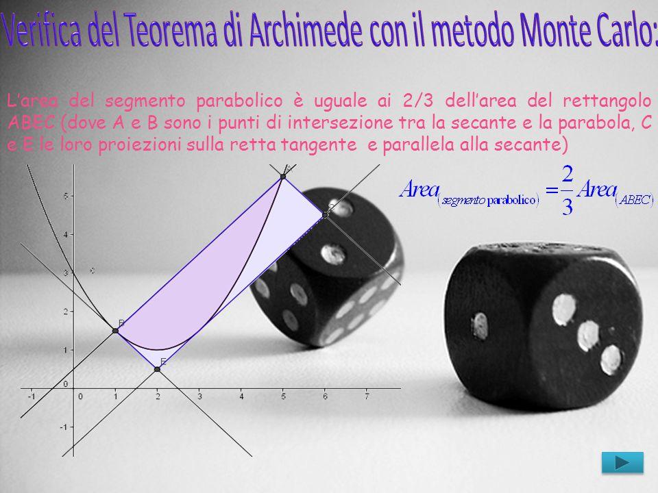 Verifica del Teorema di Archimede con il metodo Monte Carlo: