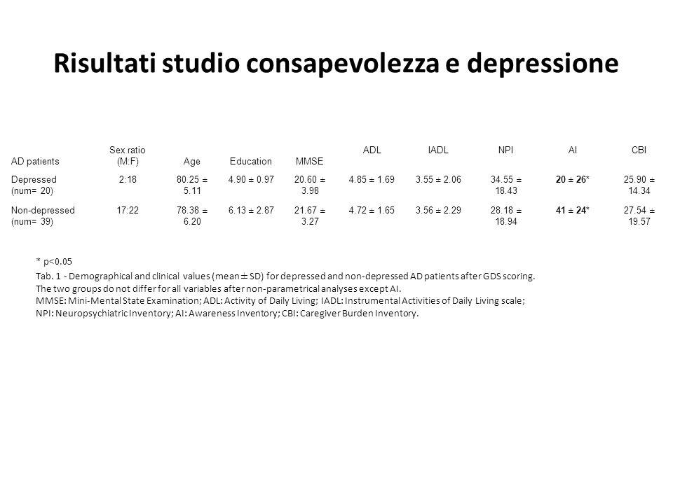Risultati studio consapevolezza e depressione
