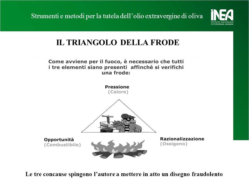 IL TRIANGOLO DELLA FRODE