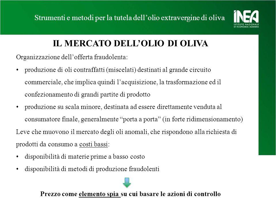 IL MERCATO DELL'OLIO DI OLIVA