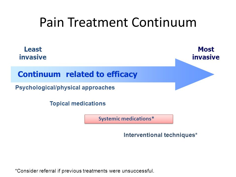 Pain Treatment Continuum