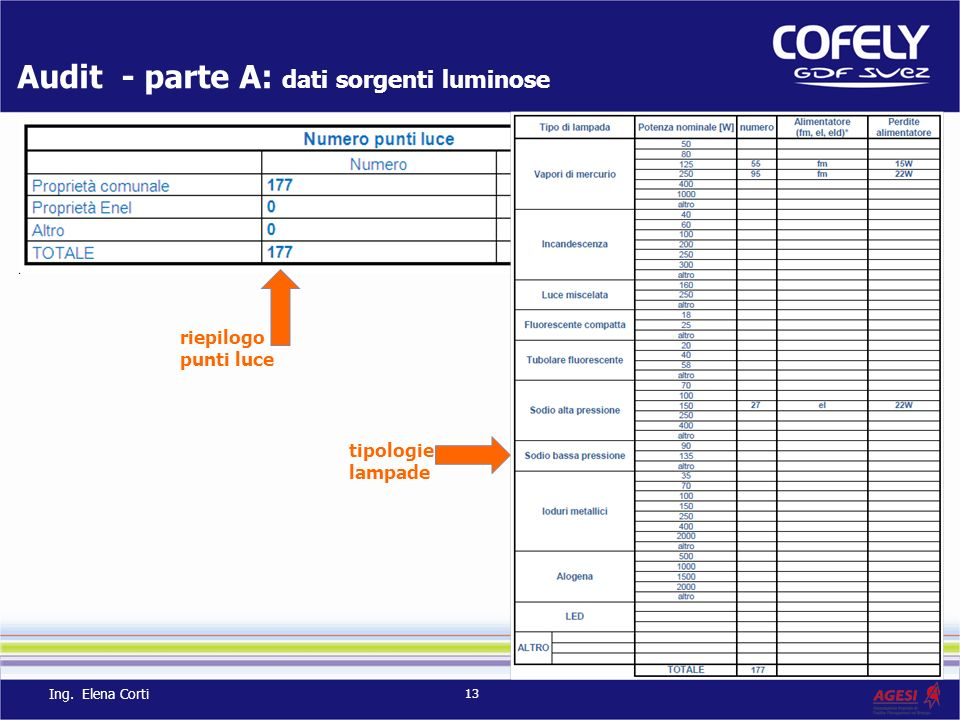 Audit - parte A: dati sorgenti luminose