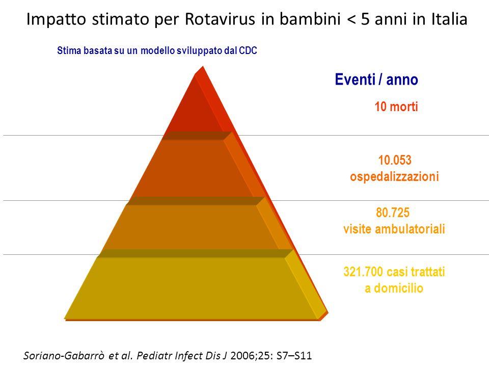Impatto stimato per Rotavirus in bambini < 5 anni in Italia