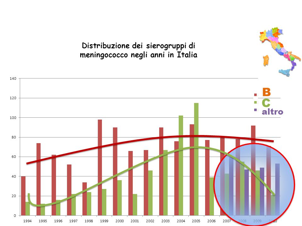 Distribuzione dei sierogruppi di meningococco negli anni in Italia