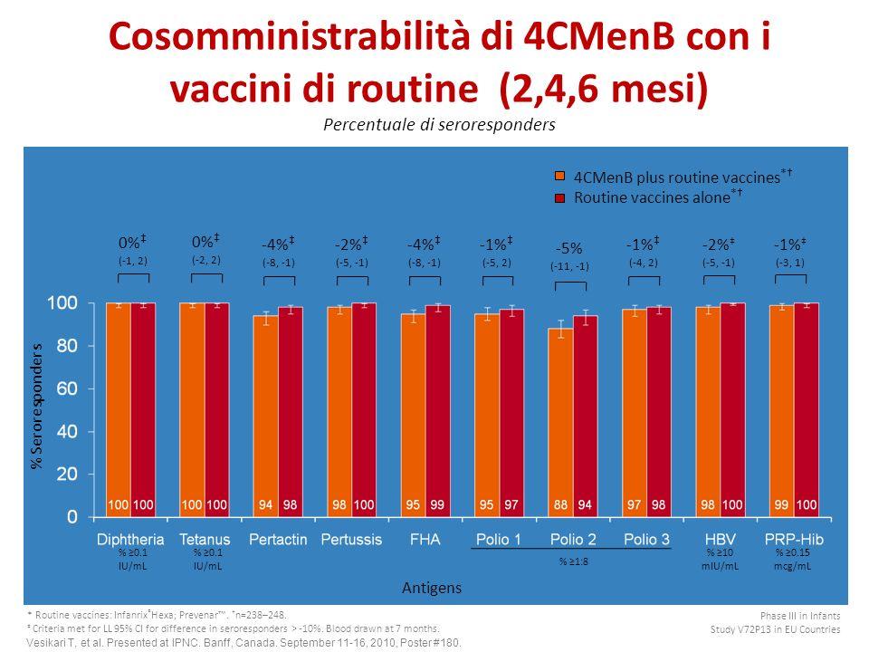 Cosomministrabilità di 4CMenB con i vaccini di routine (2,4,6 mesi) Percentuale di seroresponders