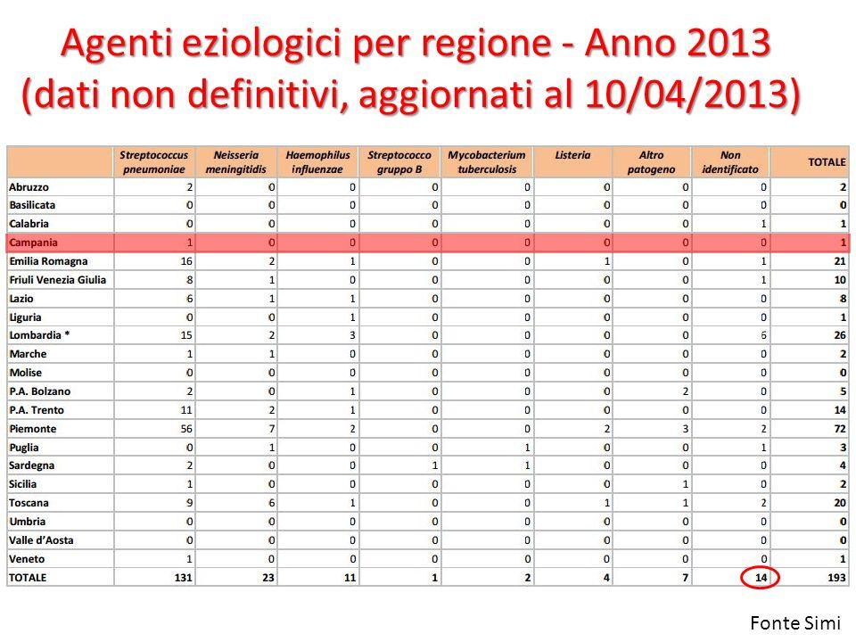 Agenti eziologici per regione - Anno 2013