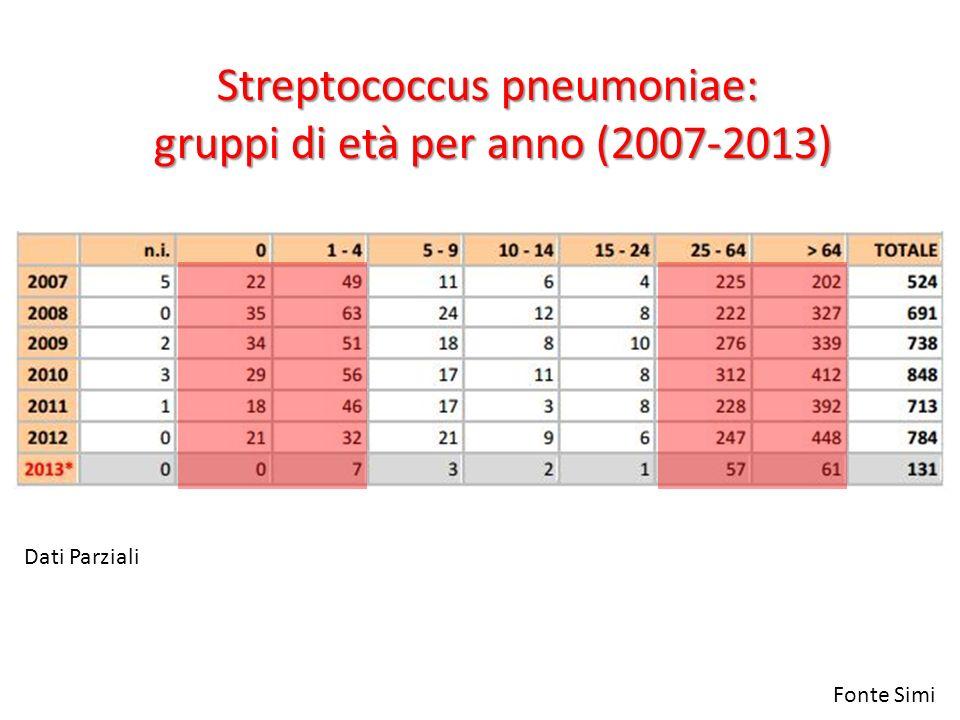 Streptococcus pneumoniae: gruppi di età per anno (2007-2013)
