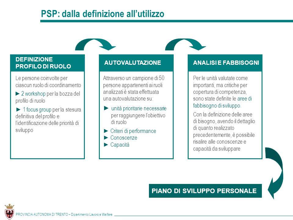 PSP: dalla definizione all'utilizzo