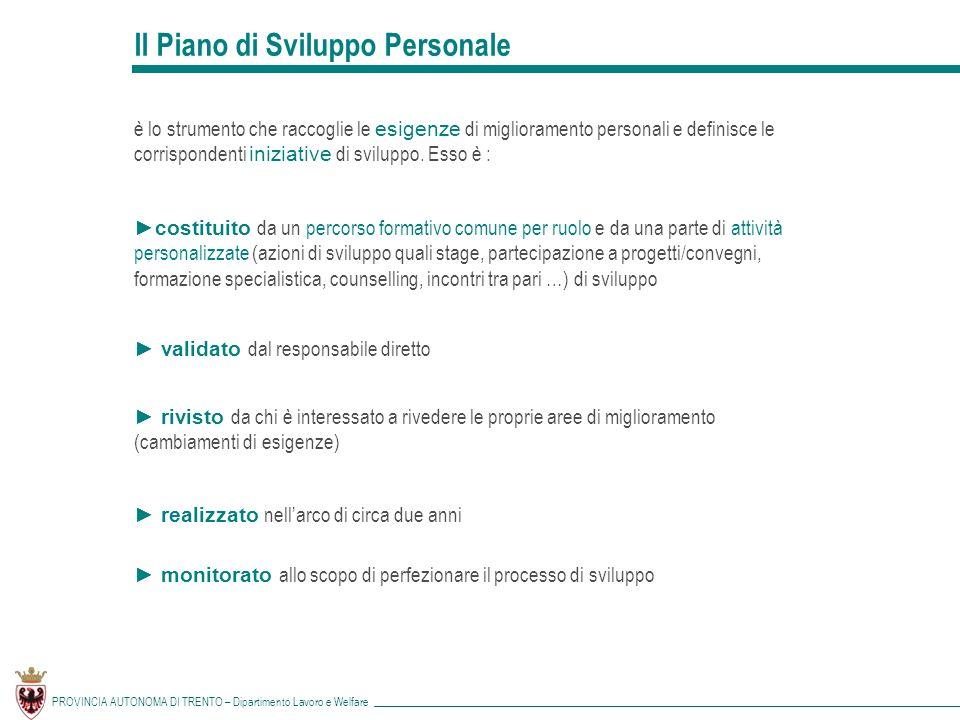 Il Piano di Sviluppo Personale