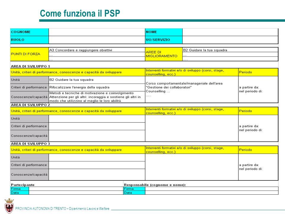 Come funziona il PSP PROVINCIA AUTONOMA DI TRENTO – Dipartimento Lavoro e Welfare
